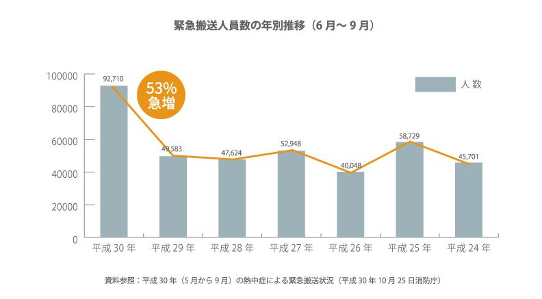 緊急搬送人員数の年別推移(6月~9月)